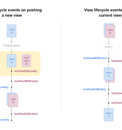 ionic view lifecycle events image [ 1200 x 714 Pixel ]