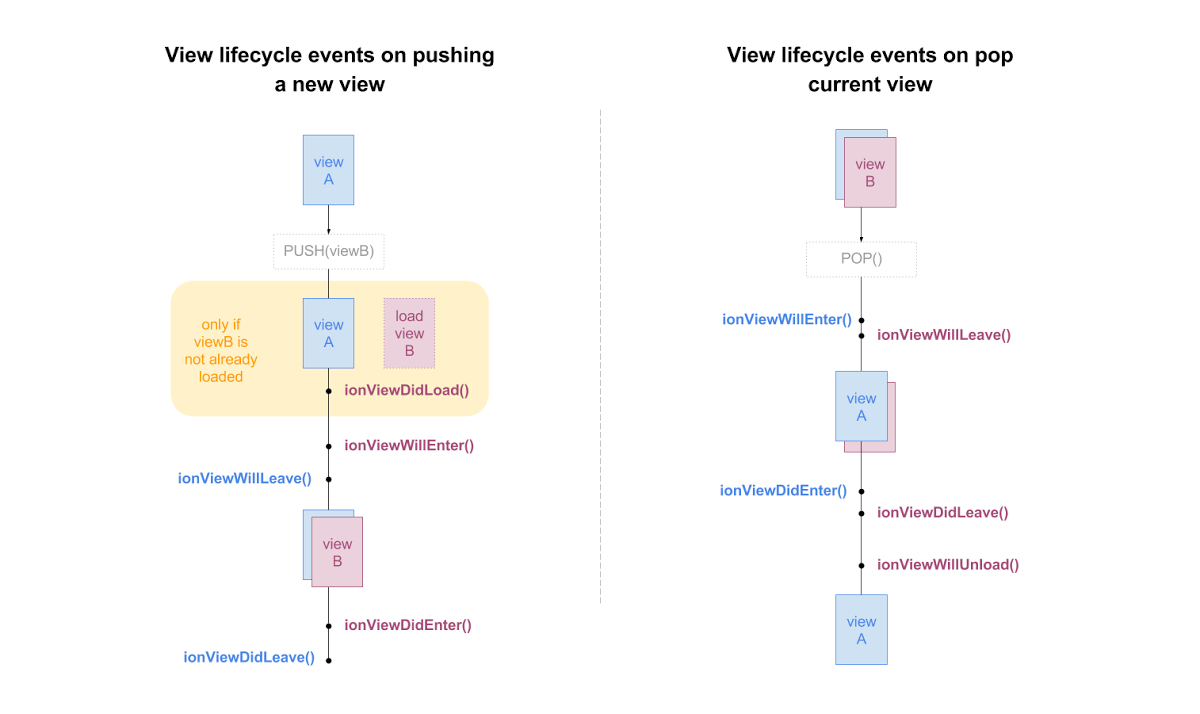 hight resolution of ionic view lifecycle events image