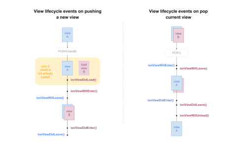 small resolution of ionic view lifecycle events image
