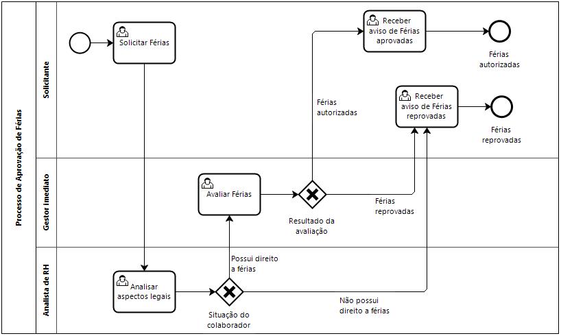 visio swim lane diagram template 2002 ford f150 xl radio wiring bpmn: desenhar processos na verdical ou horizontal? | blog da iprocess