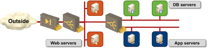 Use load balancers and multiple instances in every application layer