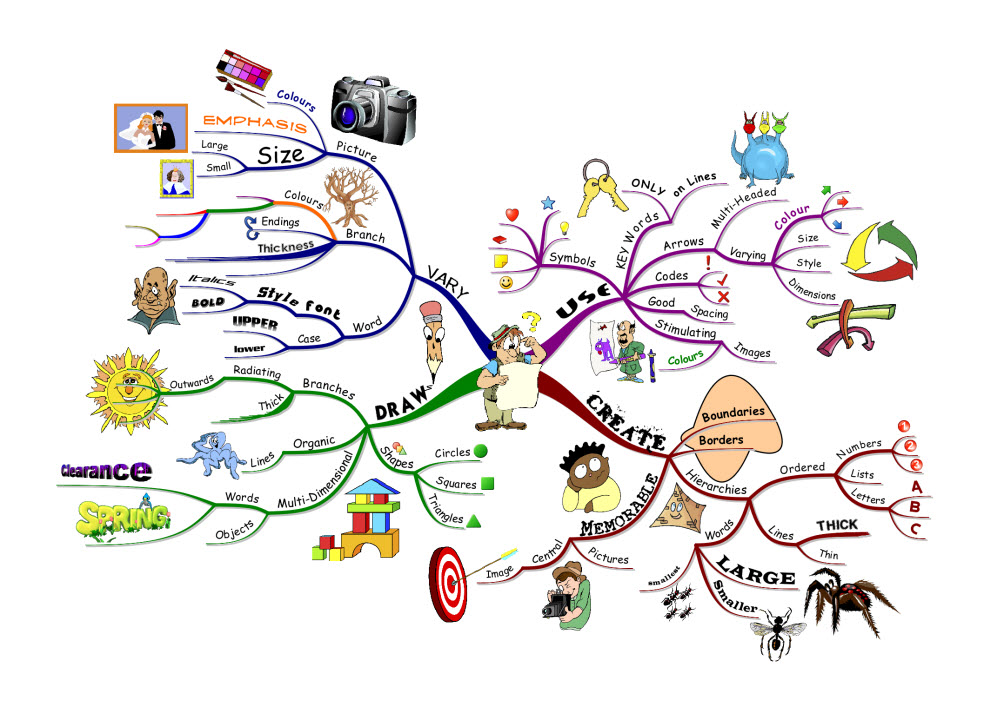 https://i0.wp.com/blog.iqmatrix.com/wp-content/gallery/how-to-mind-map/imindmap-example.jpg