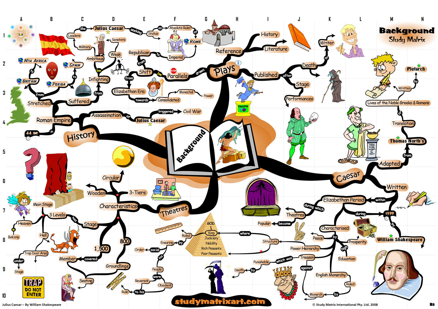 Mindmap Of Juilus Caesar Backgroundysis