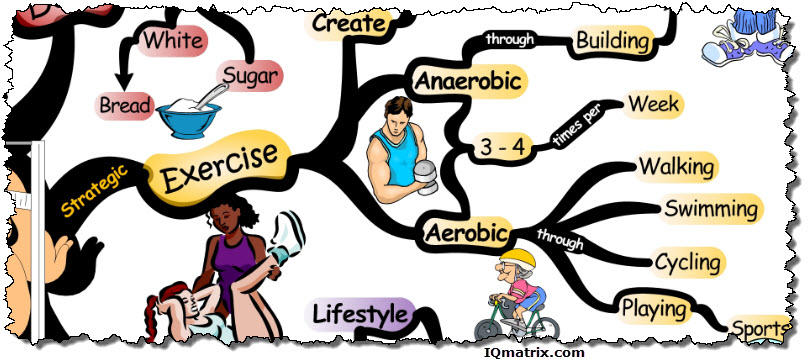 Kuvahaun tulos haulle mind map to lose weight