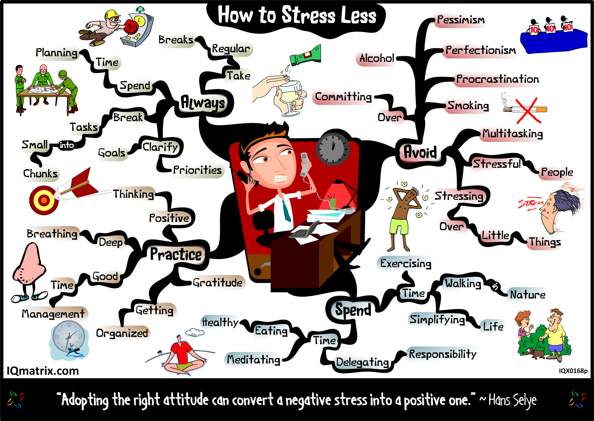 https://i0.wp.com/blog.iqmatrix.com/wp-content/uploads/2012/03/stress-less-mind-map-2000px.jpg
