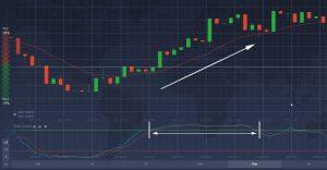Durante a tendência de alta, o OE provavelmente ficará na posição de sobrecompra por um bom tempo
