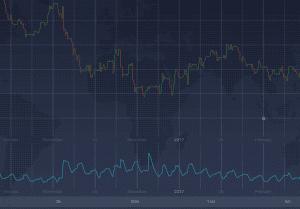 Períodos de alta volatilidade são intercalados com períodos de alta volatilidade