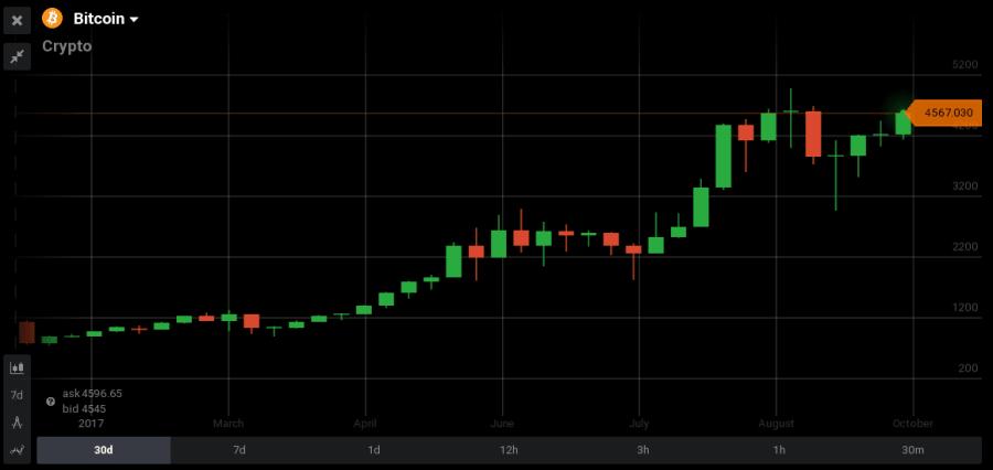 bitcoin trading in india