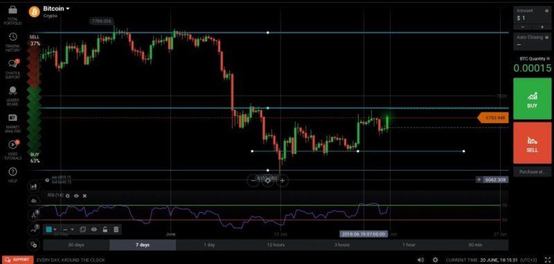 Wykres bitcoinów