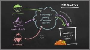 cloudflare-ne-ise-yarar