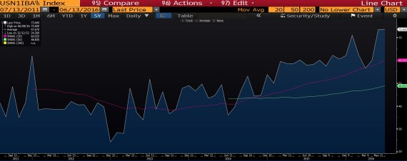 indirect bidders 10yr UST