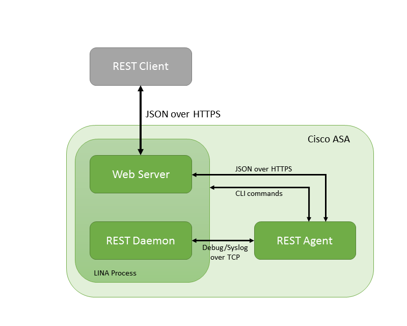rest-api-diagram