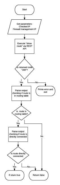 CheckIfRouteDirectlyConnected Flow Diagram.png