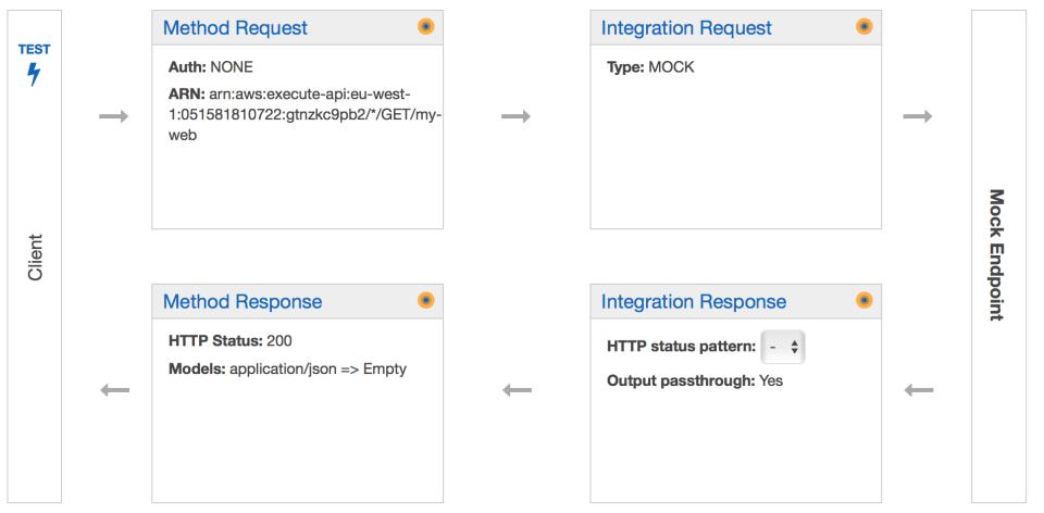 Method execution flow configuration in Gateway API