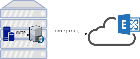 The SMTP Relay service hosted on same server as the application providing TLS1.2 connection to Exchange Online server
