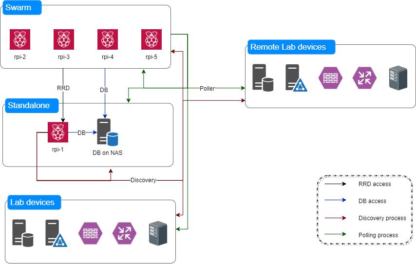Lab diagram - Observium