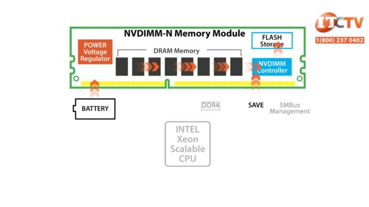 NVDIMM-N Modules