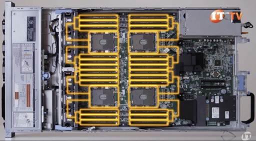 Dell EMC PowerEdge R840 Server Processors & Memory Module Slots