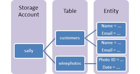 資料表儲存體簡介