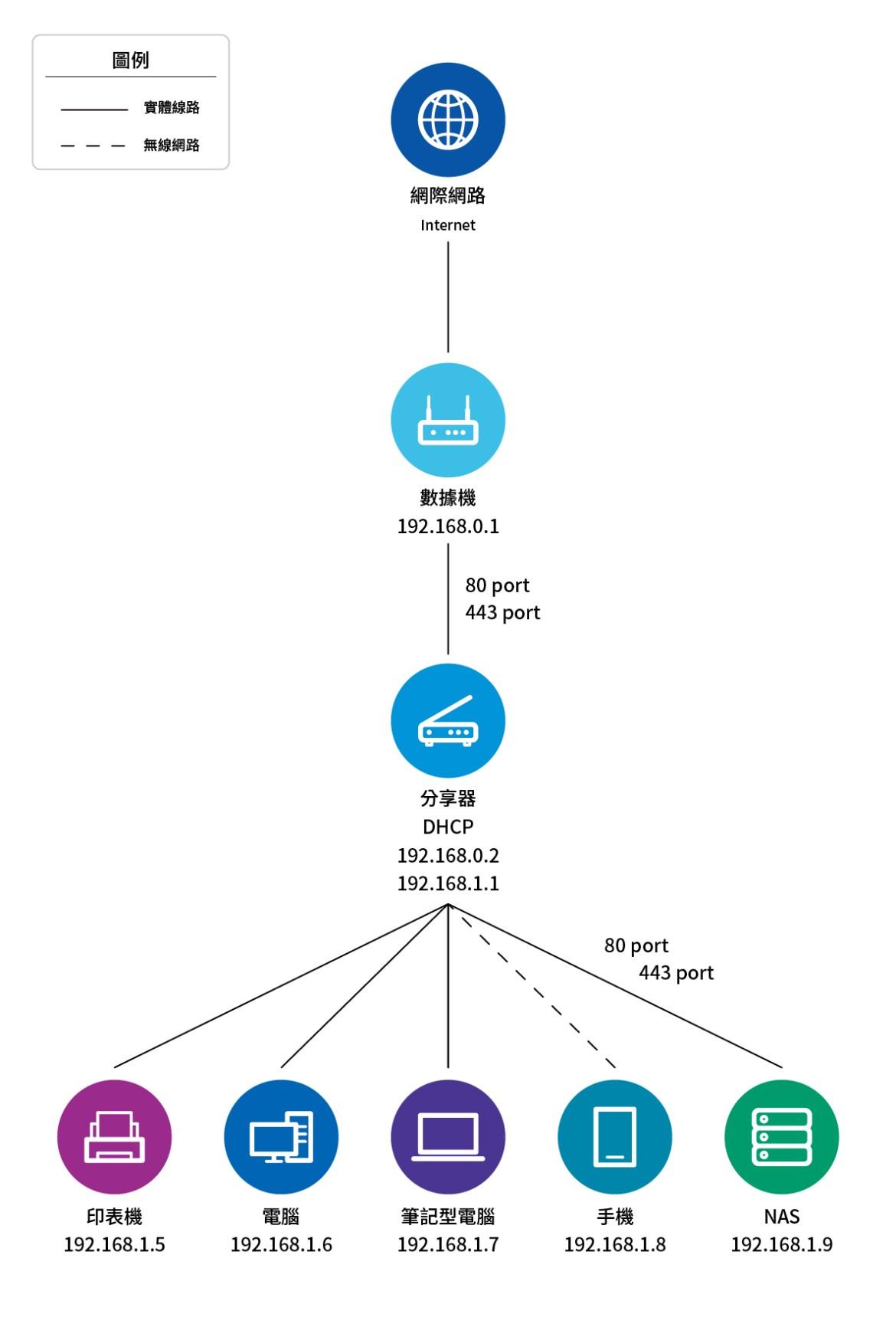 狀況2-分享器取得的IP為虛擬IP