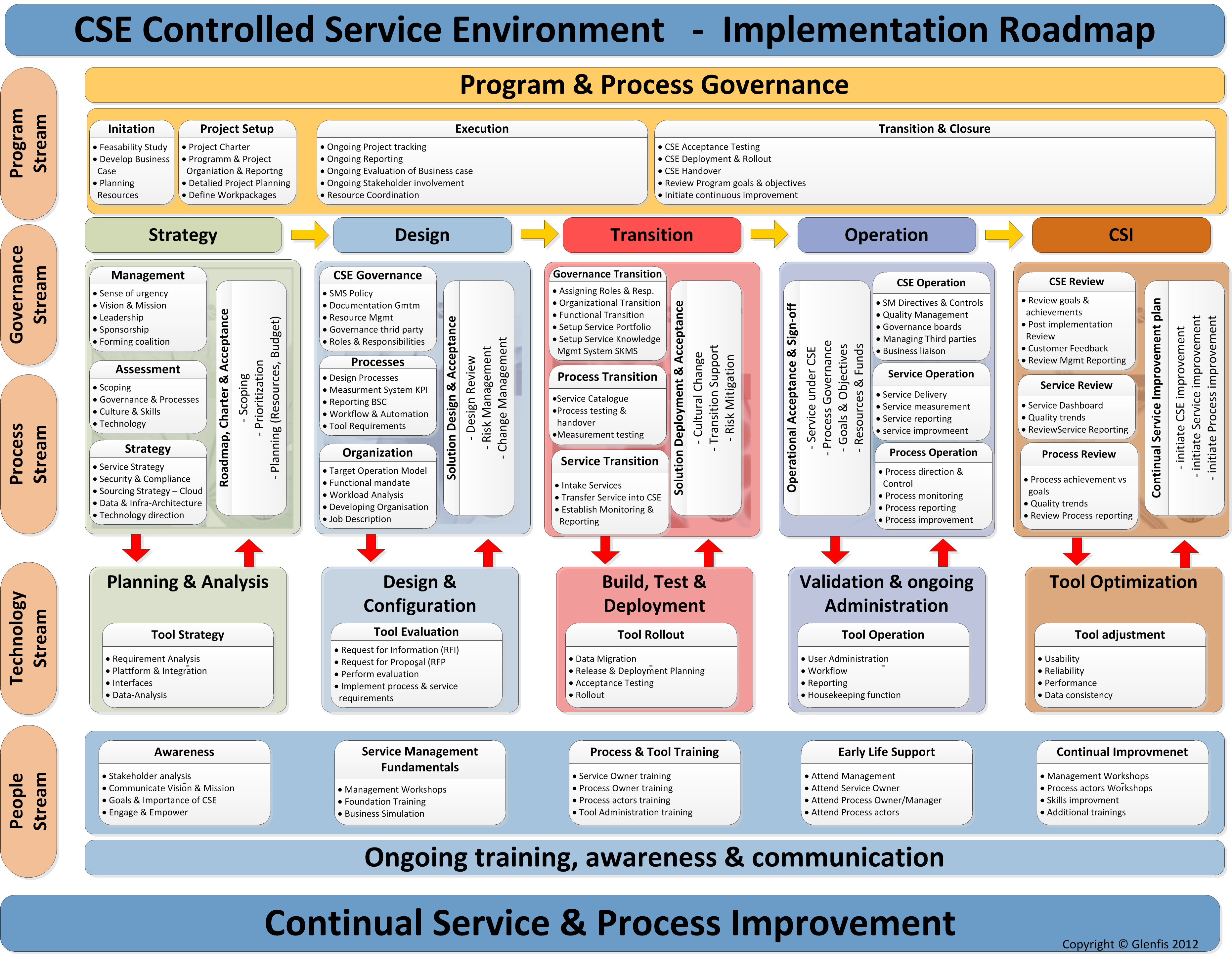 diagram of osi reference model apple airport iso get free image about wiring
