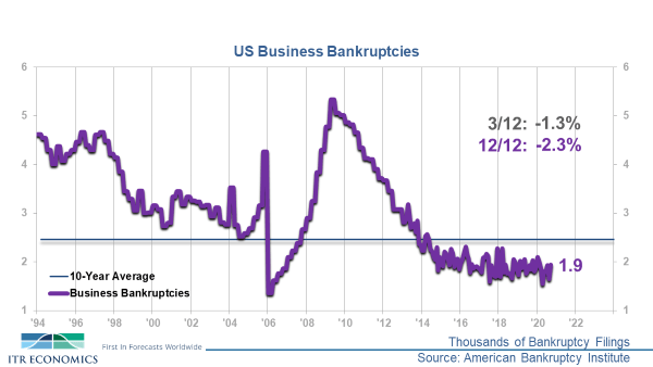 US Business Bankruptcies