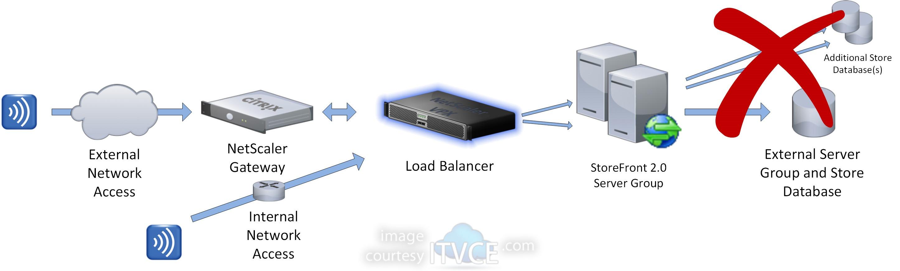 citrix netscaler diagram xlr mono jack wiring creating a load balanced multi node storefront 2 0 server group with gateway 10 1