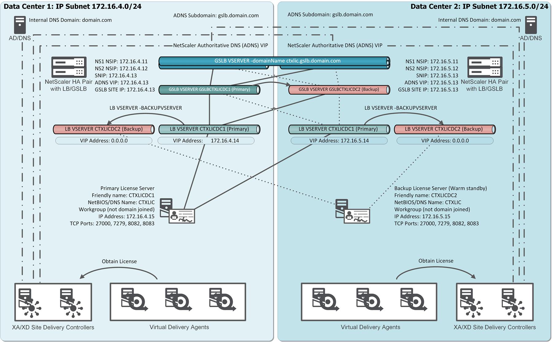 citrix netscaler diagram 7 pin trailer socket wiring ireland creating a bulletproof licensing server