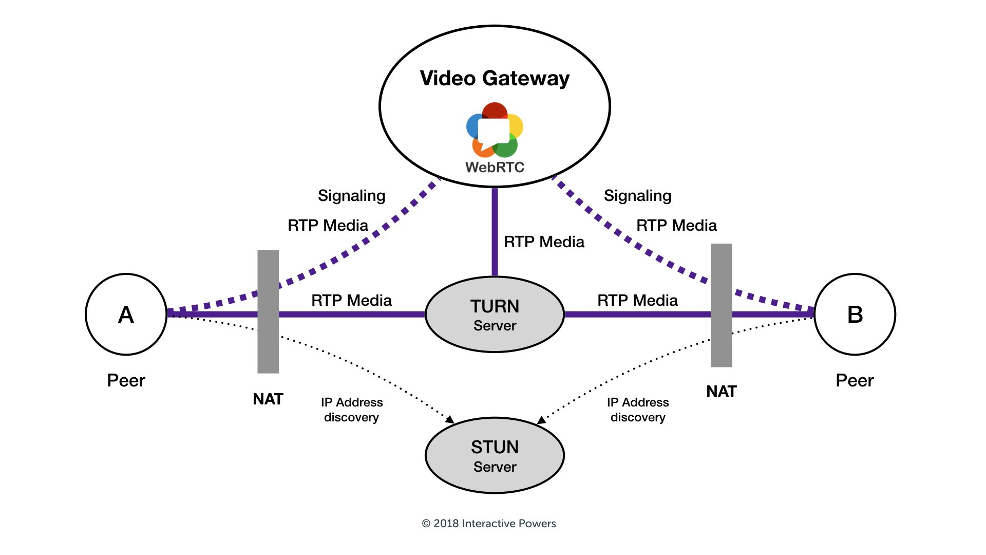 What is a STUN/TURN Server? · Blog