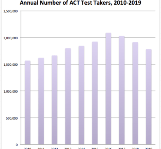 Annual number of ACT test takers from 2010 to 2019
