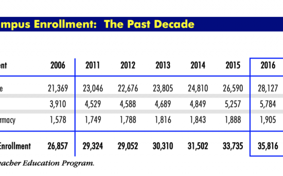 Total campus enrollment at UCSD, 2006-2016