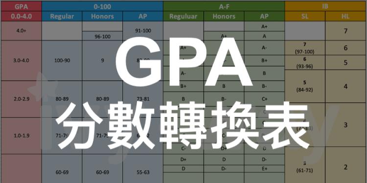 GPA分數轉換