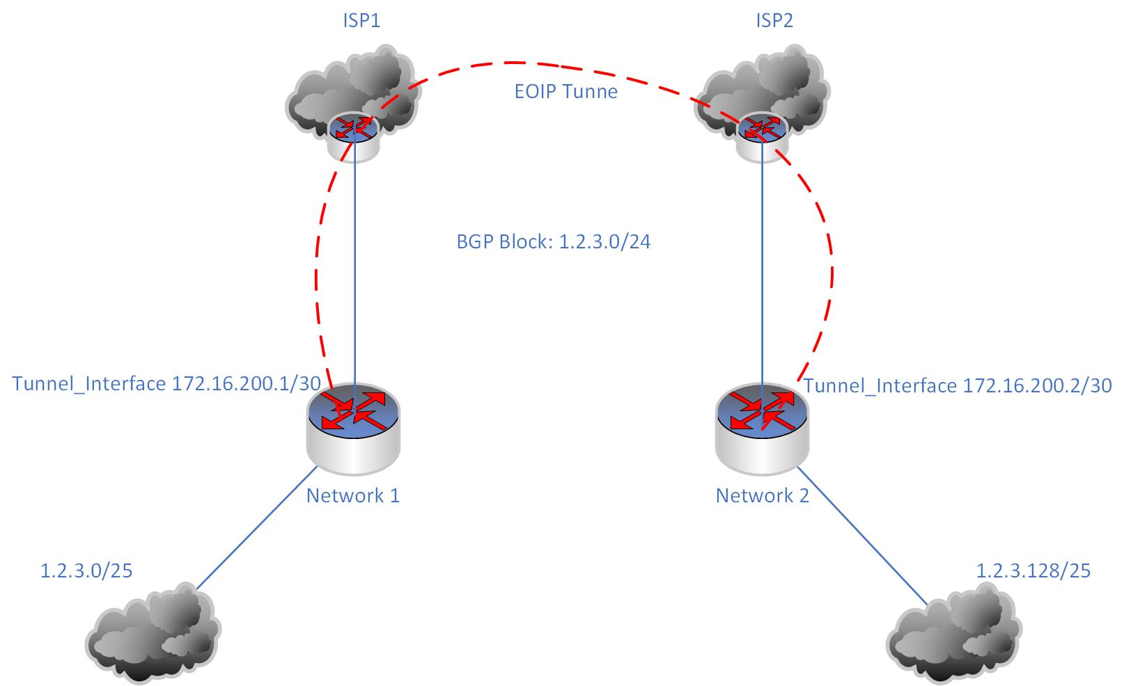 BGP, a single /24 and two diverse non-connected exit points
