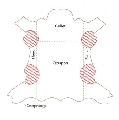 crouponnage
