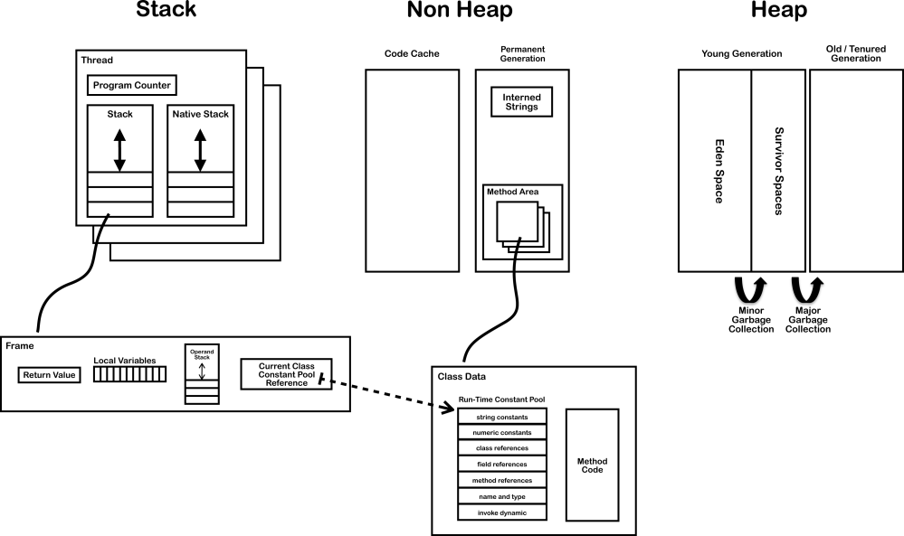 medium resolution of internal architecture of java virtual machine jvm