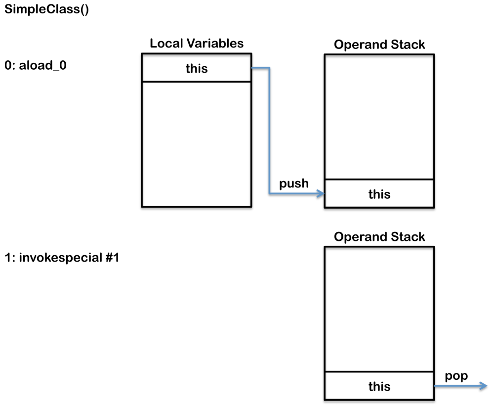 medium resolution of local variables operand stack and run time constant pool changes when invoking a static method