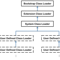 Jvm Architecture In Java With Diagram Energy Level For Boron Internals Classloader Hierarchy The Virtual Machine