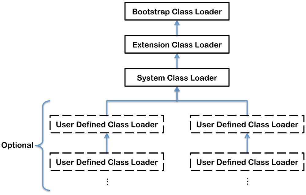 medium resolution of jvm internals