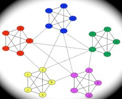 A Network of Dense Clusters web graphic by Dave Pollard