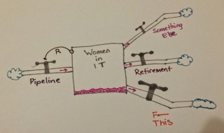 same picture as before, but an arrow indicates that the quantity of women in IT affects the rate of flow through the pipeline. Marked with R.
