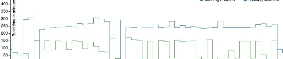 build-cache-total-build-minutes