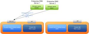 GNS_DNS