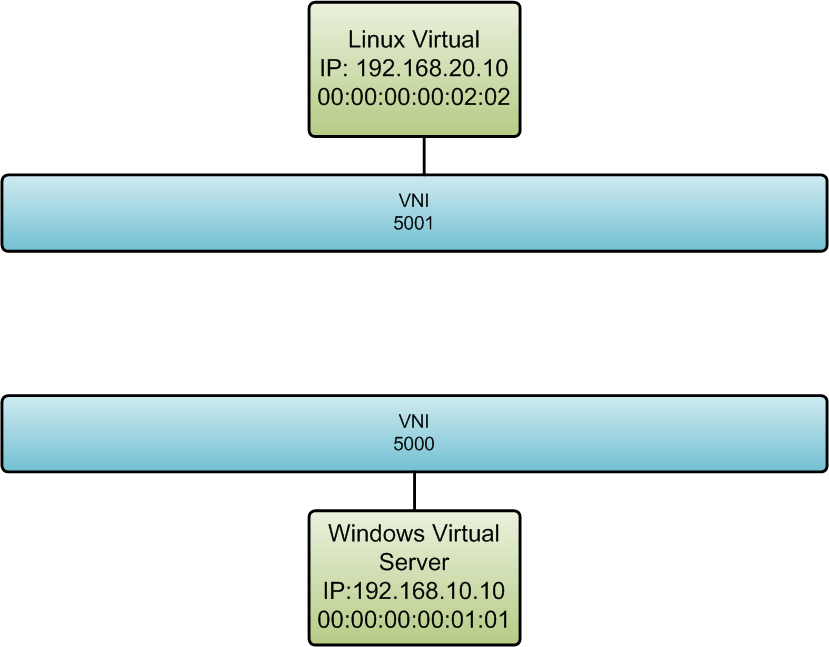 Deep Dive: How does NSX Distributed routing work – Virtual Me