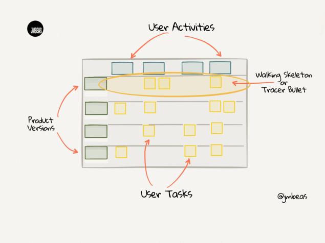 UserStoryMap-esquema-blog