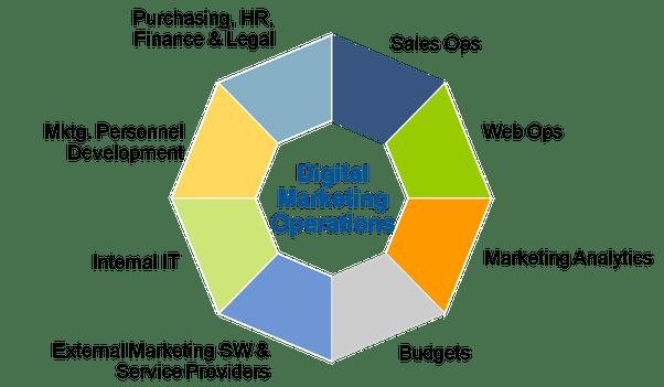 Image result for digital marketing role