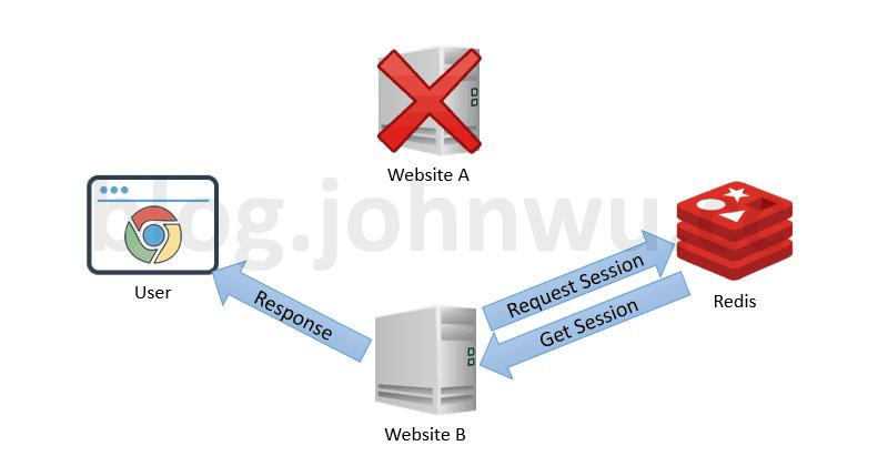 ASP.NET Core + Angular 4 教學 - Redis Session | John Wu's Blog