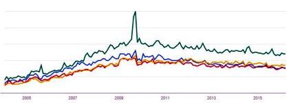 Pécs és más magyar középvárosok keresettsége a weben 2004-2016
