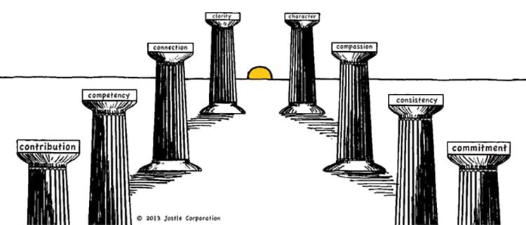 The eight pillars of trust