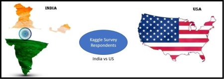 Kaggle users - India vs US