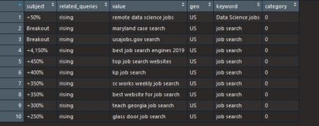 trending seach terms related to keywords of interest